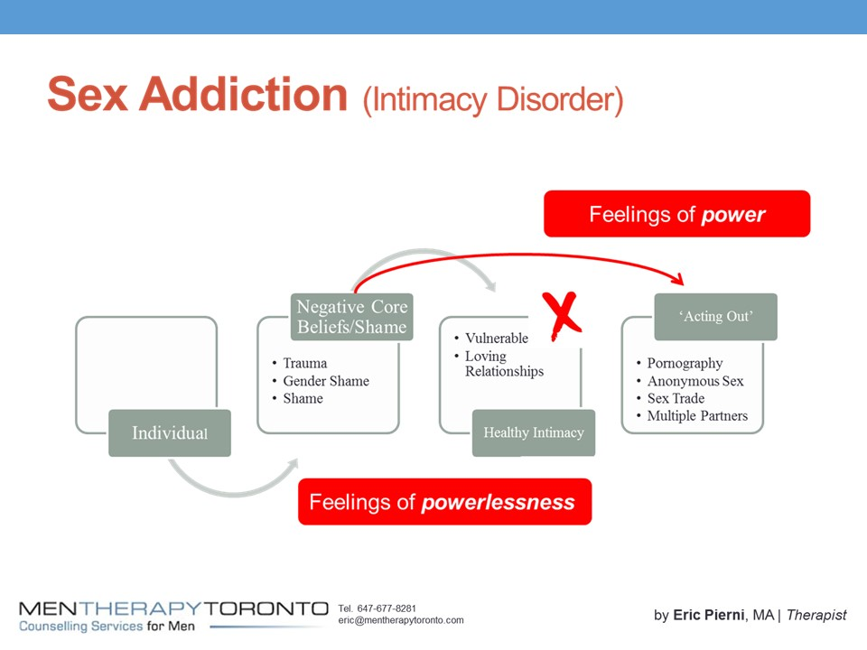 Sex Addiction Explained - by Men Therapy Toronto